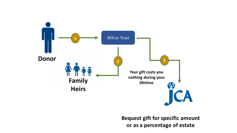 Diagram of how to leave your legacy at the JCA through your will or trust.