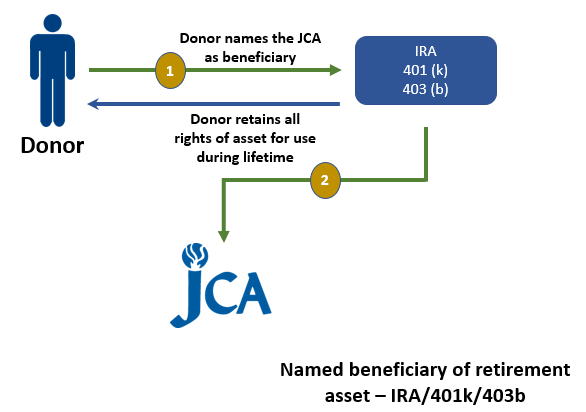 Image of how to leave your legacy at the JCA through your IRA, 401(k), 403(b) or other retirement plan.