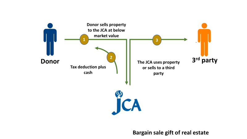 Image of how to leave your legacy at the JCA through gifts of real estate, land or other assets.