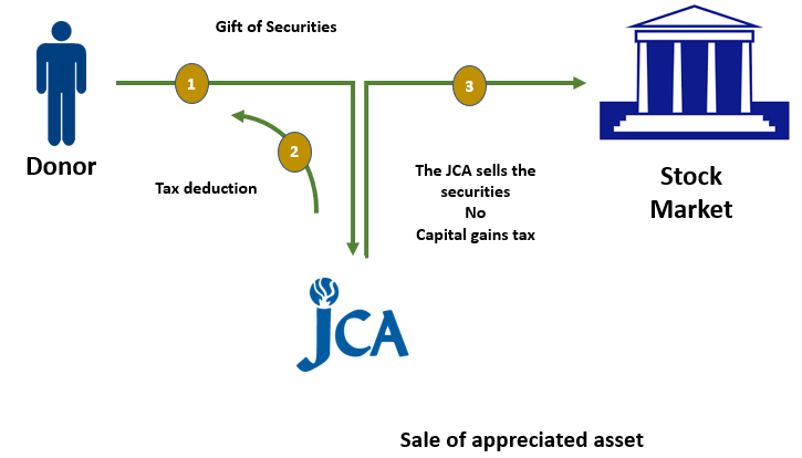 Image of how to leave your legacy at the JCA through marketable securities.
