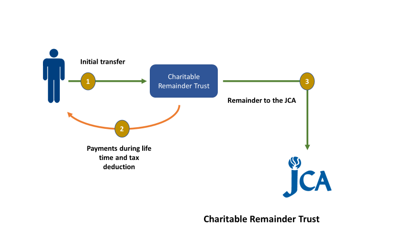 Image of how to leave your legacy at the JCA through life income plans.