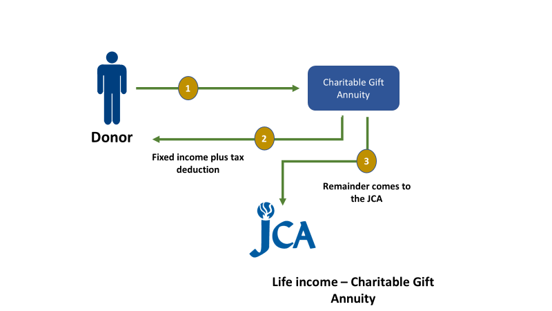 Image of how to leave your legacy at the JCA through a charitable gift annuity.